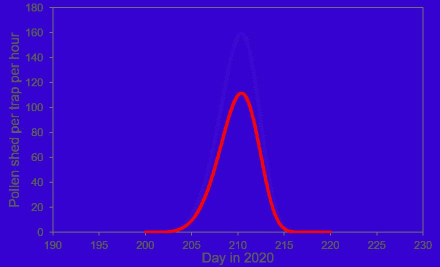 Visualization of insufficient corn pollen quality