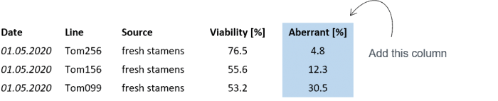 A table showing results of pollen viability and percentage of aberrant pollen in tomato