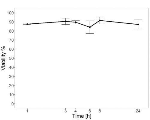 A graph showing wheat pollen lifetime from a harvested spike over time